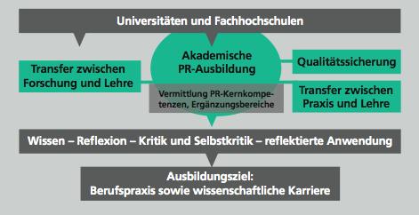 Rolle der akademischen PR-Ausbildung, Positionspapier der DGPuK, S. 3